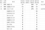 武书连2020中国大学本科毕业生质量排行榜
