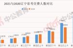 遼寧省考報名最后一日:107390人交費,冷熱門職位一覽