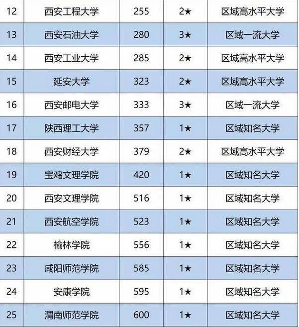 """西安大学2020年排名_2020年中国""""建筑""""大学排名:西安建筑科技大学居第"""