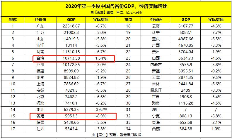 2020各国2季度GDP_2020中国第三季度gdp