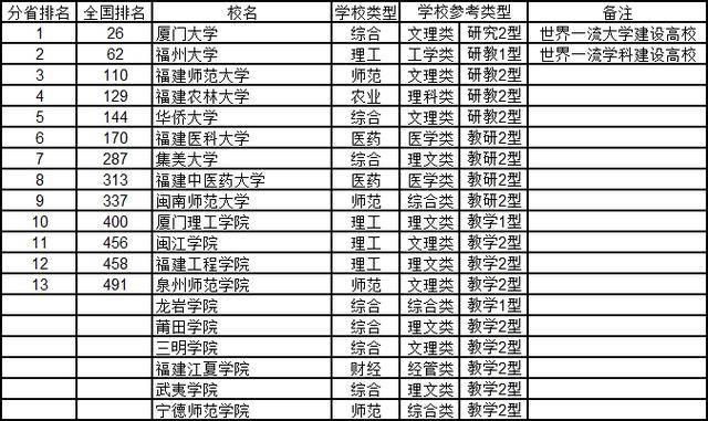 福建大学排名_福建师范大学