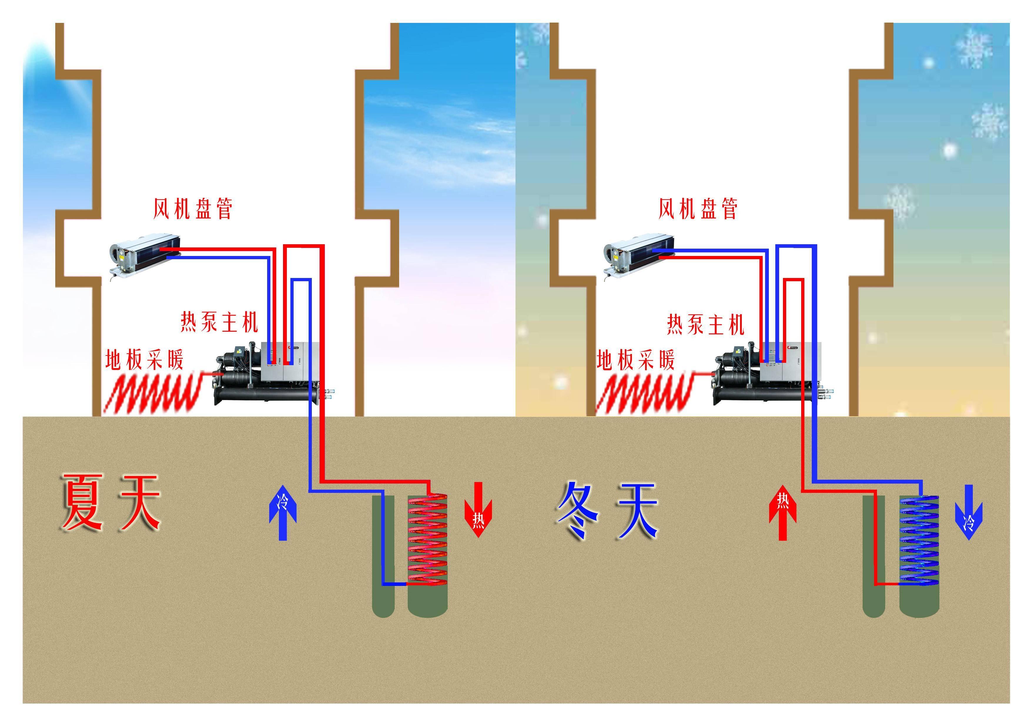 5分钟看图秒懂 地源热泵原理& 优势& 适用_手机搜狐网