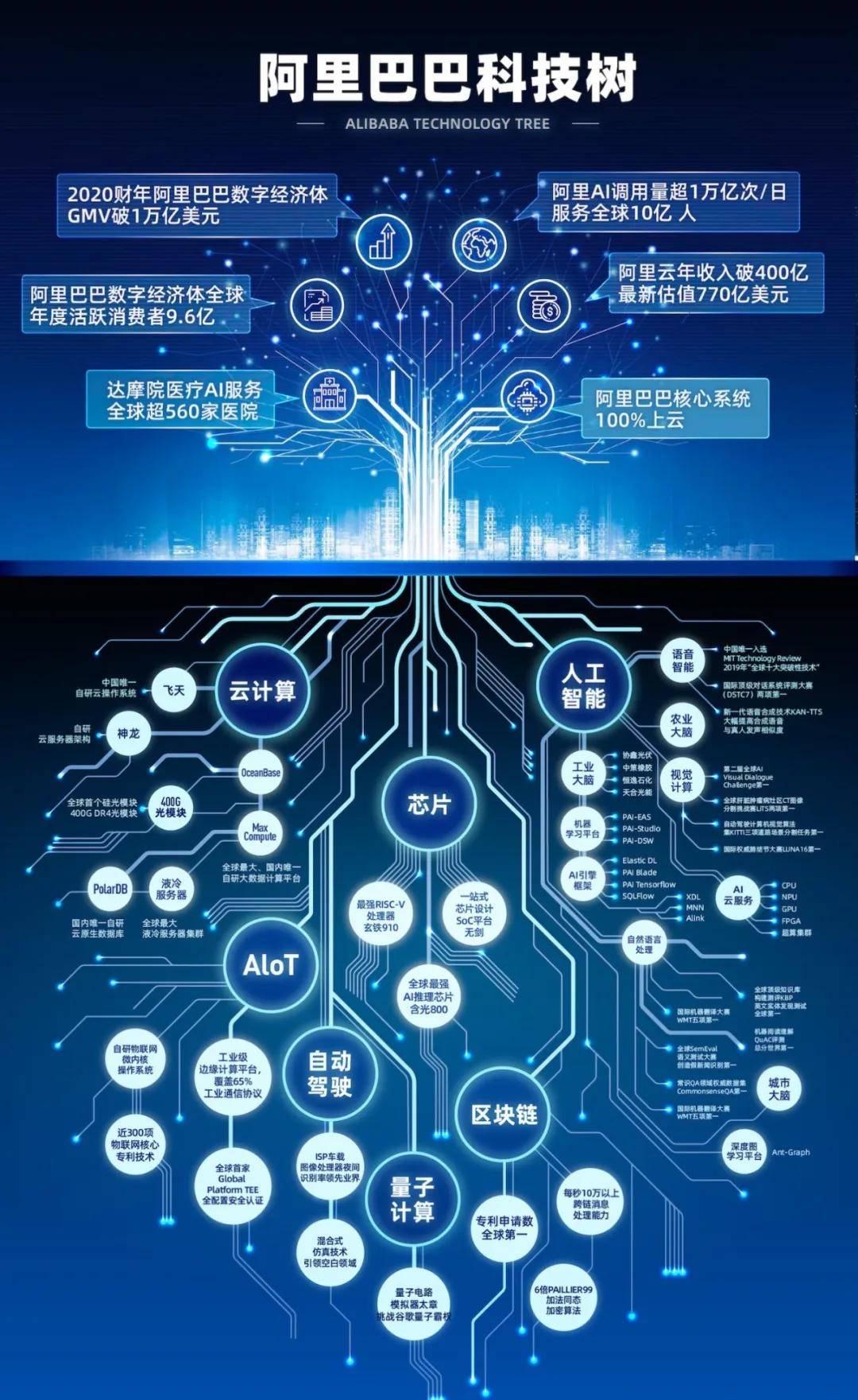 原创             阿里万亿美元GMV背后:战略定力加科技实力