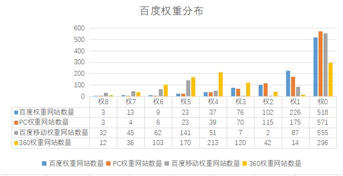 测试了1500个hao123推荐的网站,只为挖掘发能外链的DZ论坛 南京优化公司(图3)
