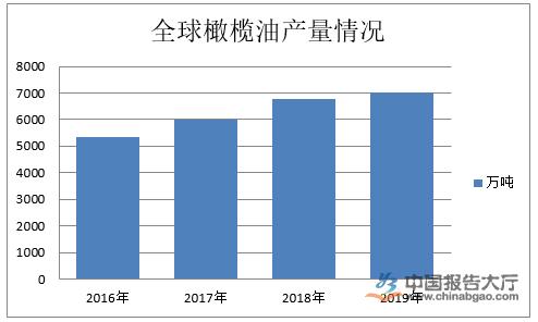 橄榄油市场规模 2018中国橄榄油市场