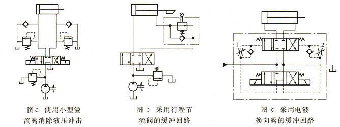油缸缓冲装置类型设计图片