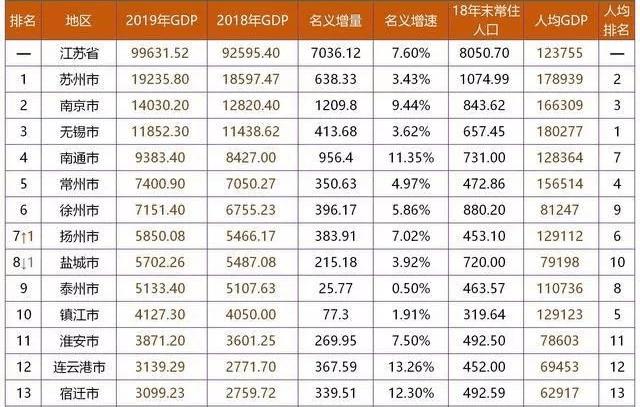2020广西gdp排名城市_2020广东各城市人均GDP排名情况 最新人口统计