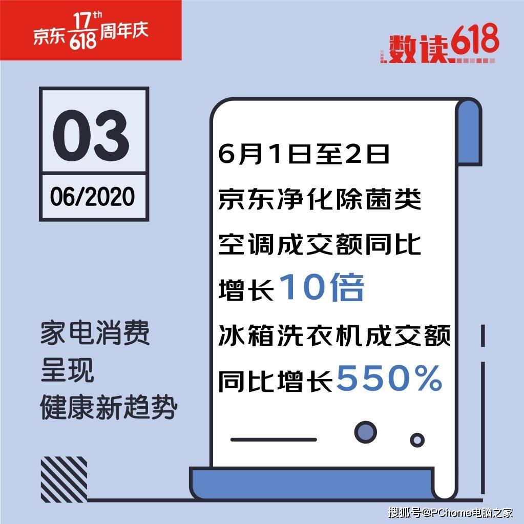 健康生活京东除菌类冰洗成交额同比增长550%