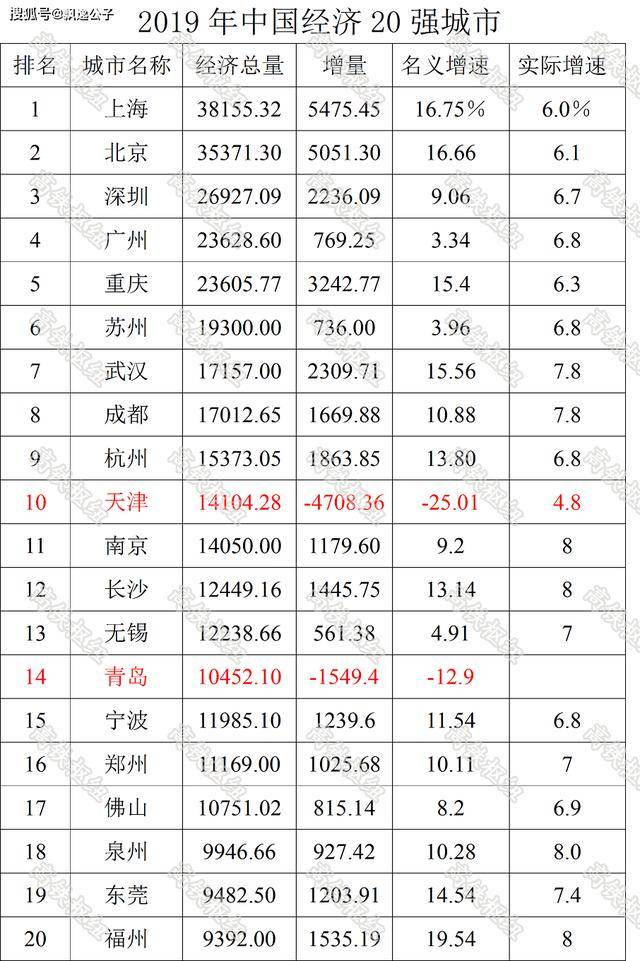 2019年天津经济总量排名_天津相声辈分排名表图