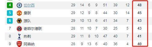 争5狂魔!切尔西只有3分优势,可惜下面还有5支球队盯着欧冠呢