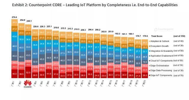 iPhone手机-ITMI社区-国内第一,环球第三,华为云IoT被评环球领先物联网平台(2)