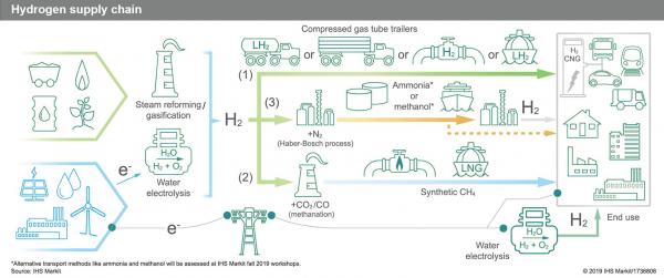 行業 | 臨界點到來!氫燃料經濟終將成為主流
