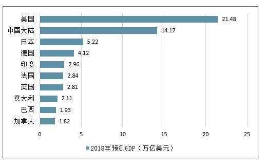 2020年世界经济总量是_世界经济总量图片
