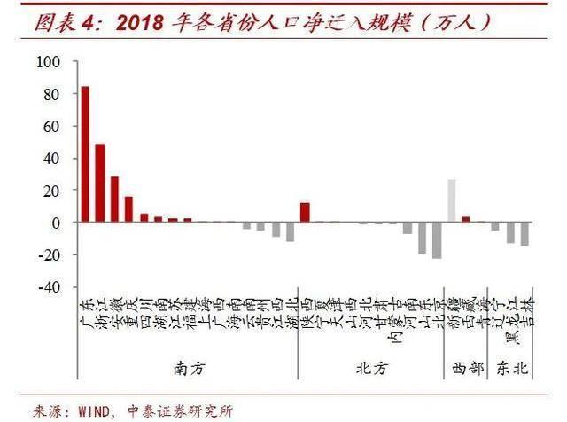 天津人口2021净流入_天津人口热力图