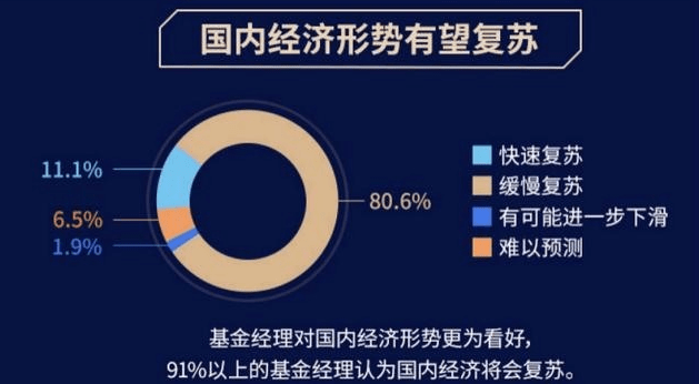 居民原创超九成基金经理看好下半年中国经济形势