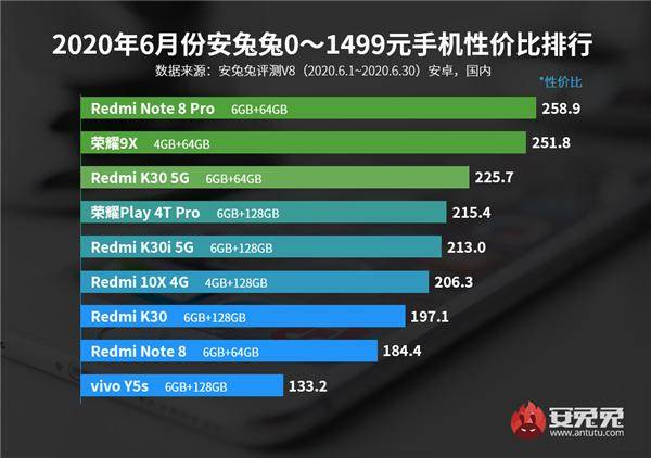 安兔兔6月Android手机性价比榜出炉 你手机登上榜单了吗?