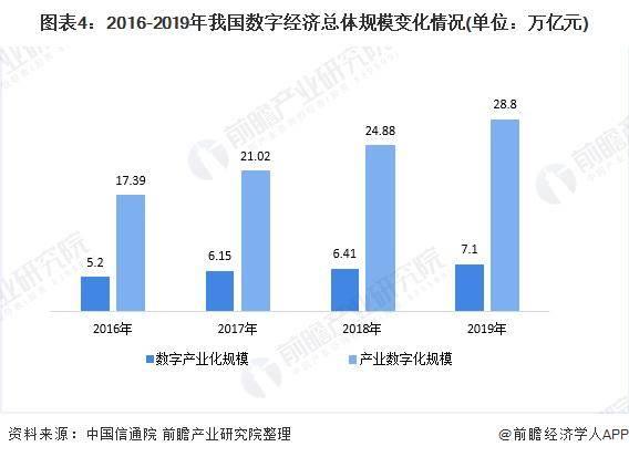 数字经济市场总量_2015中国年经济总量