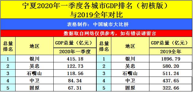2020一季度广西gdp_广西桂平2020规划图