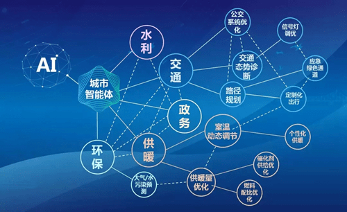 【IDC:中国AI云服务市场2019年市场规模达1.66亿美元】
