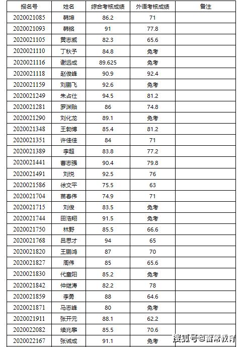 原创雷常教育:哈尔滨工业大学计算机学院工程博士申博解析