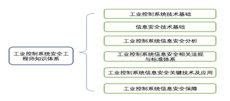 【爱思考】CISP认证课程介绍