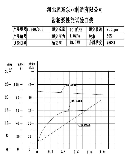 YCB40型燃油输送泵齿轮泵性能曲线 齿轮泵