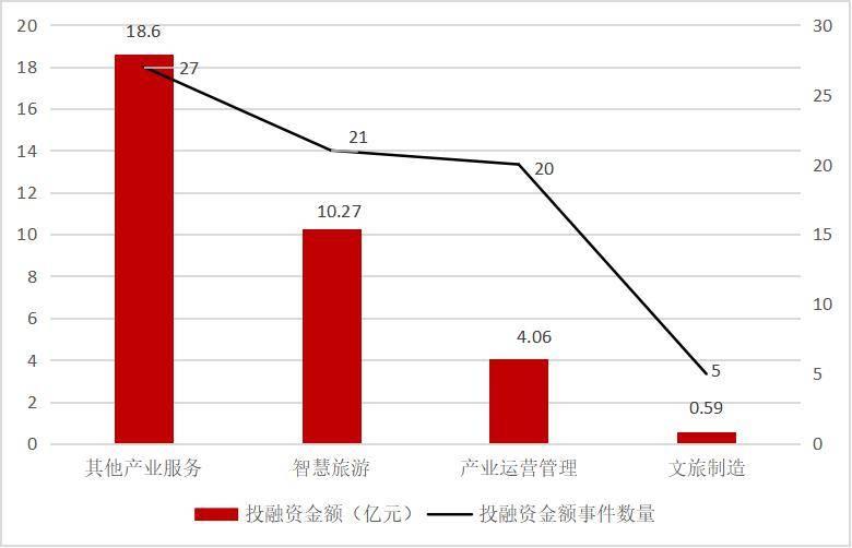 读懂2019年中国文旅投融资全景 这份报告就够了