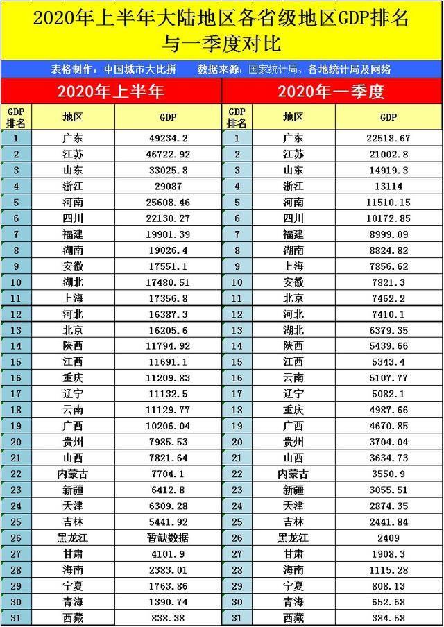 2021江西gdp陕西_2021年一季度,江西GDP总量终于超越陕西, 排名上升14位