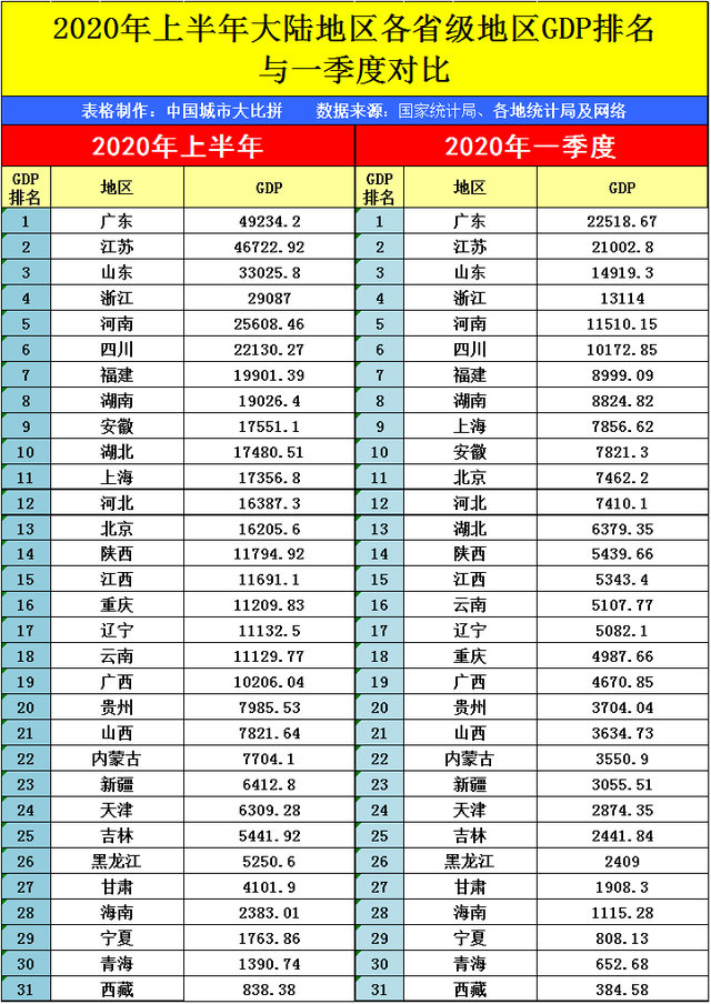 内乡2020年上半年gdp_唐山排名28 2020上半年中国GDP百强榜出炉