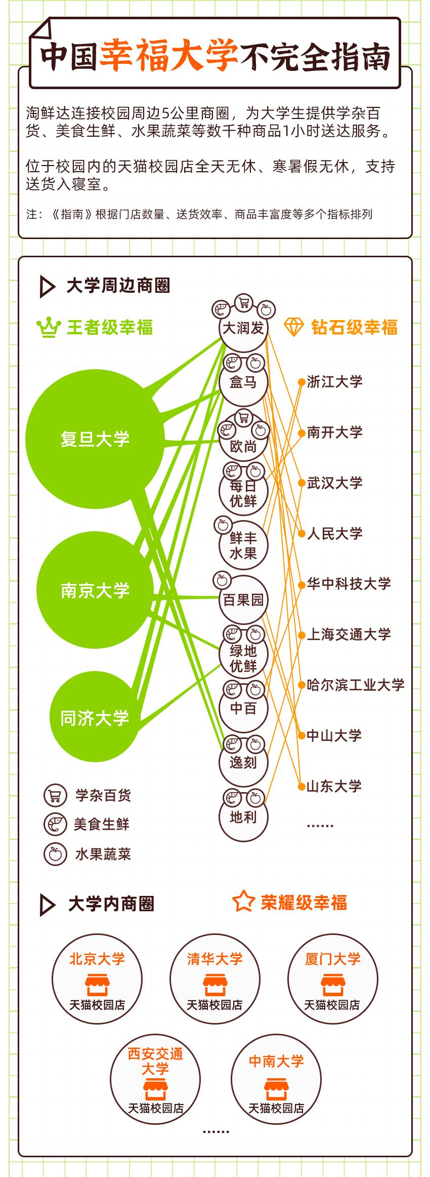 加迪威龙淘鲜达发布《2020中国幸福大学不