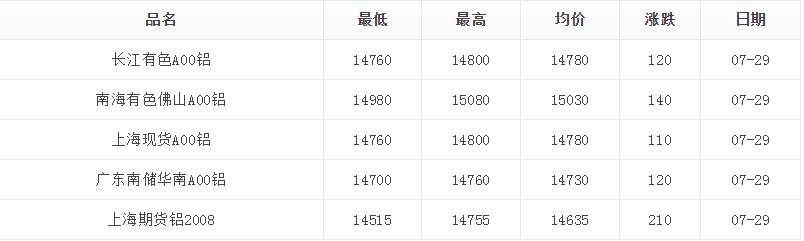 7月29日铝价格大幅度上涨