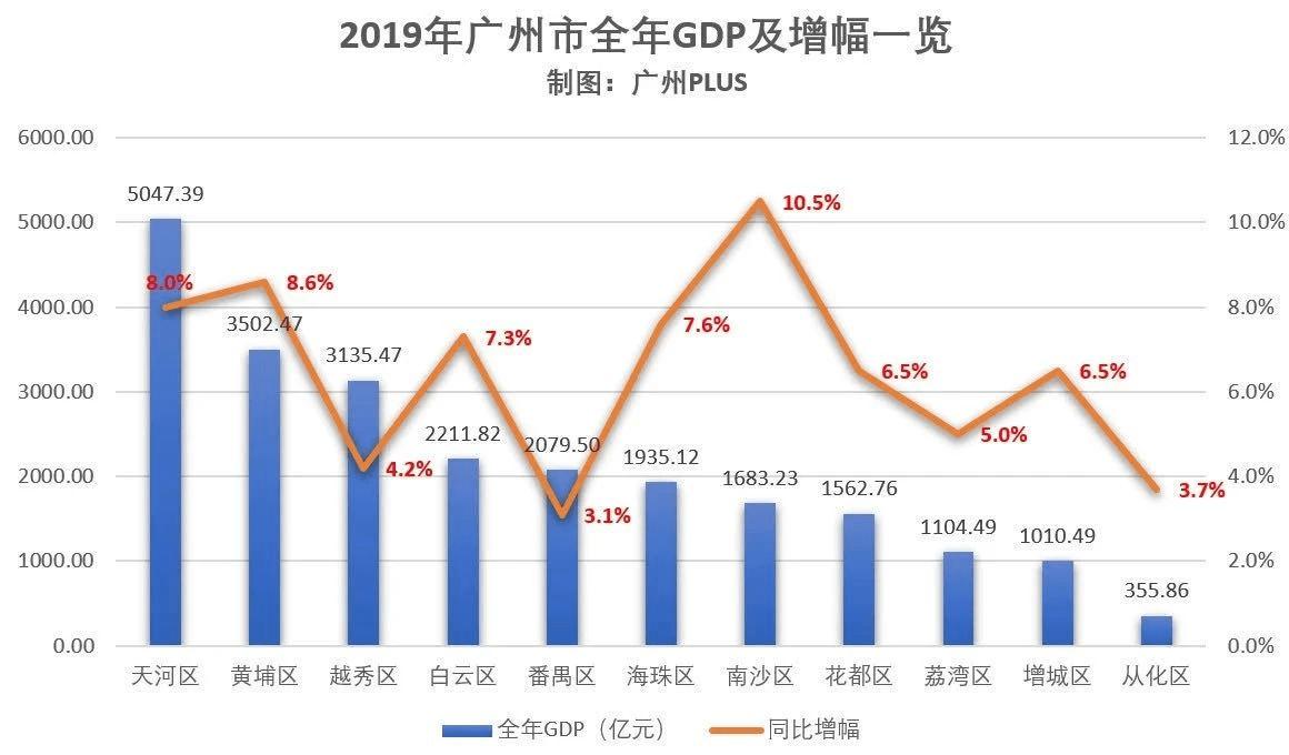 税收算地方gdp吗_成都统计公众信息网