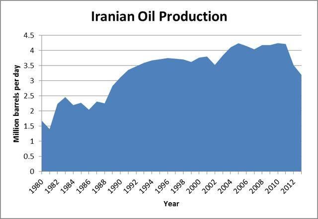 伊朗gdp_伊朗地图