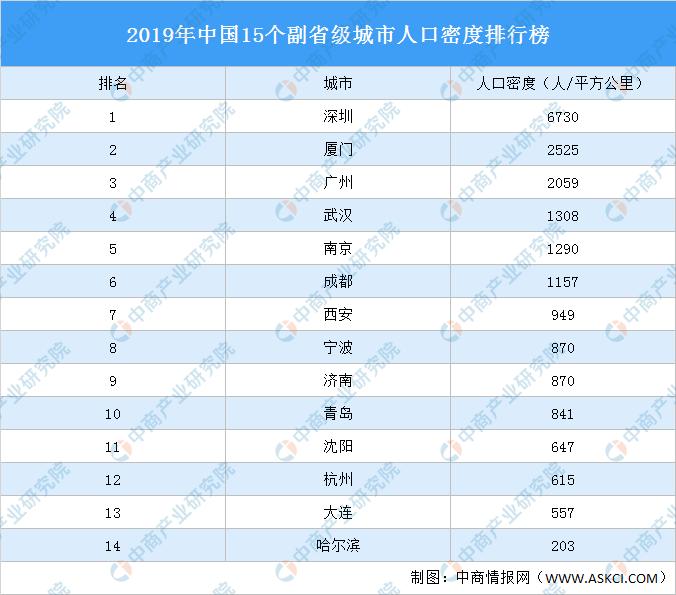 城镇人口密度_榜单:中心城市人口密度,上海、广州较密集,西安、重庆较稀疏