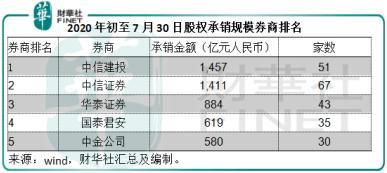 《原创             【窥业绩】半年共赚近135亿,券商双雄喜迎大投行时代!》