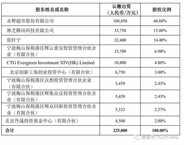 《原创             永辉超市斥资近4亿买下永辉云创20%股权 超级物种重归旗下》