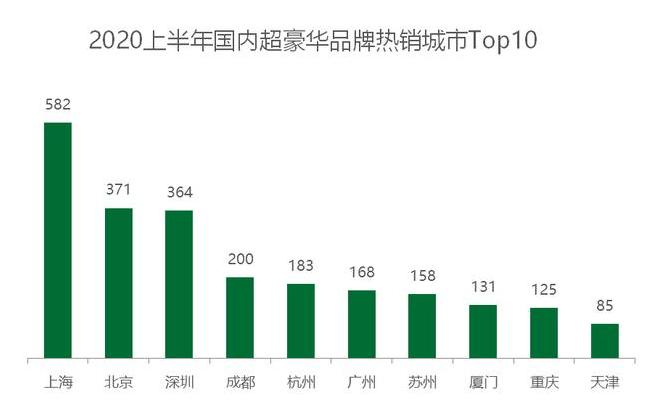 上半年国内超豪华车销量一览!宾利暴涨47%,法拉利下滑超9成