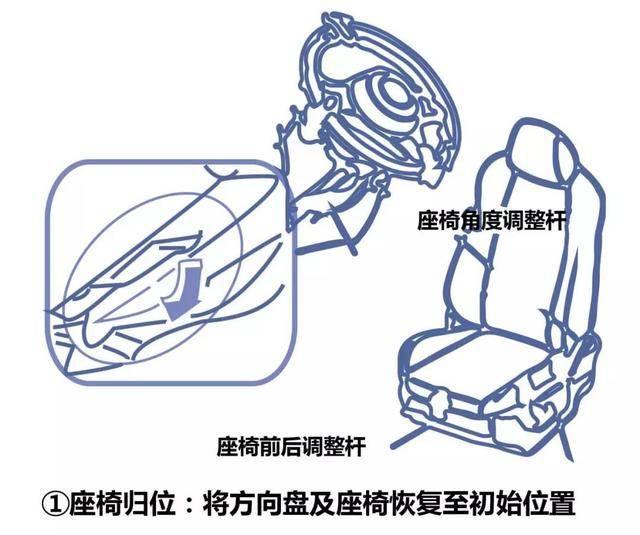 座椅归位:将方向盘及座椅恢复至初始位置