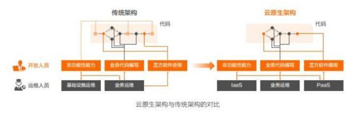 分布式系统架构与云原生—阿里云《云原生架构白皮书》导读