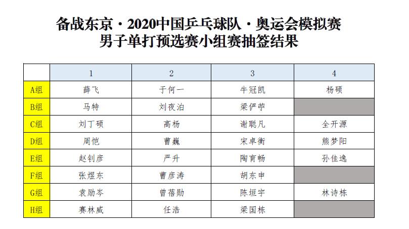 国乒东奥模拟赛男单签表 马龙许昕下半区火并