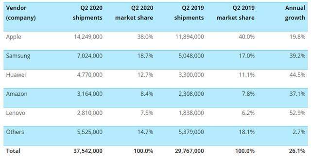 全球平板电脑市场报告:苹果稳坐第一;联想、华为增速排名前二