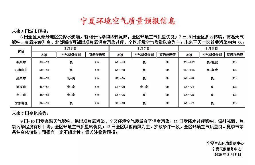 宁夏环境空气质量预报信息
