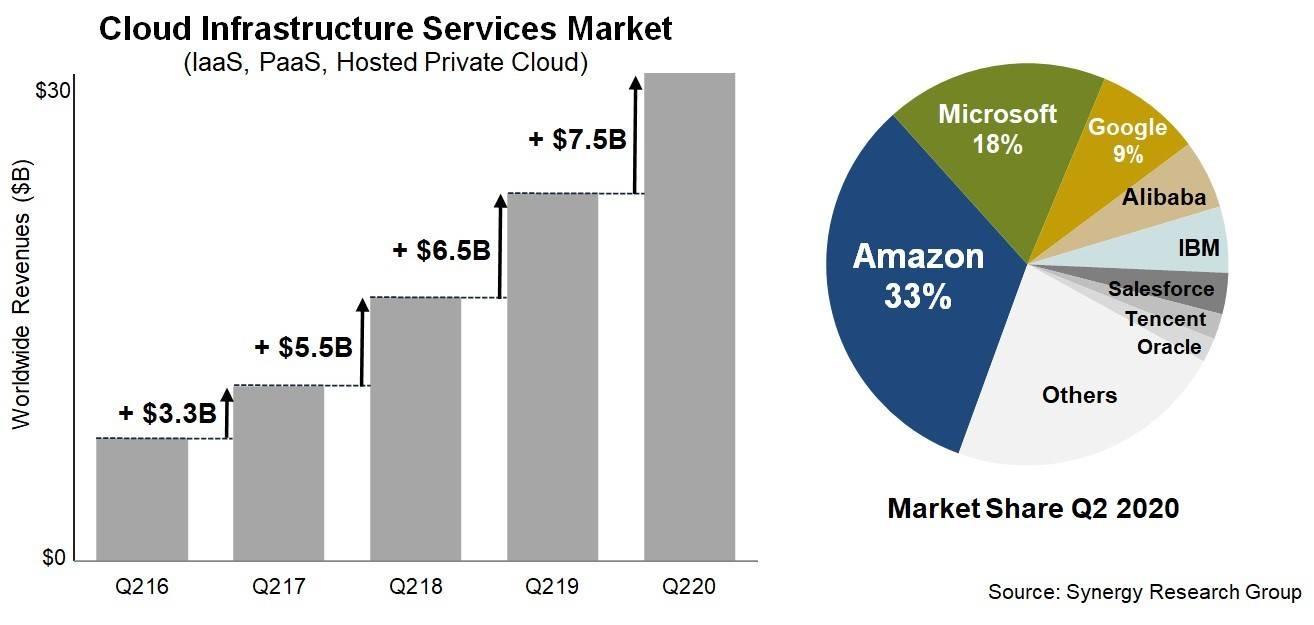 全球云格局:亚马逊微软占五成市场,阿里排第四,腾讯全球第七