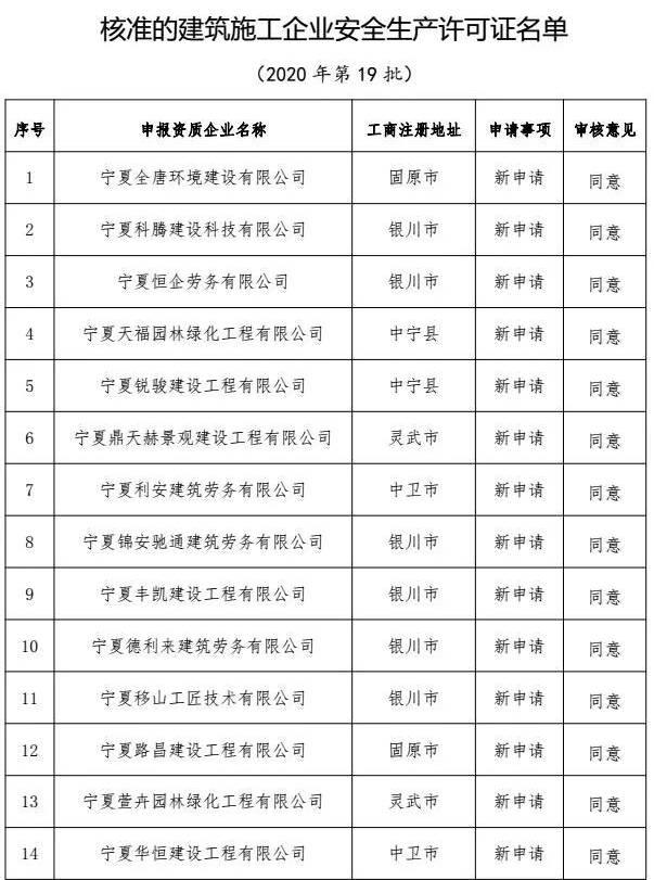 2020年宁夏第19批建筑企业安静生产许可证