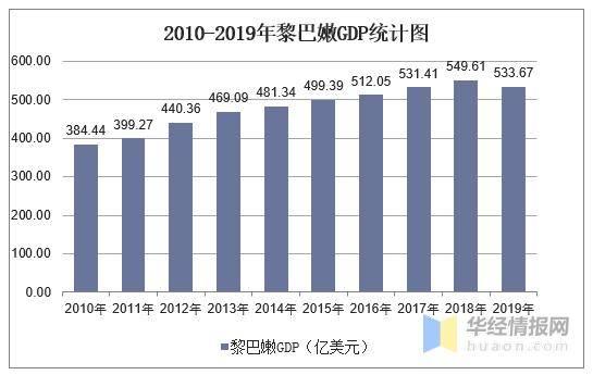 西孟加拉邦人均GDP_2010 2019年黎巴嫩GDP 人均GDP及农业增加值占比