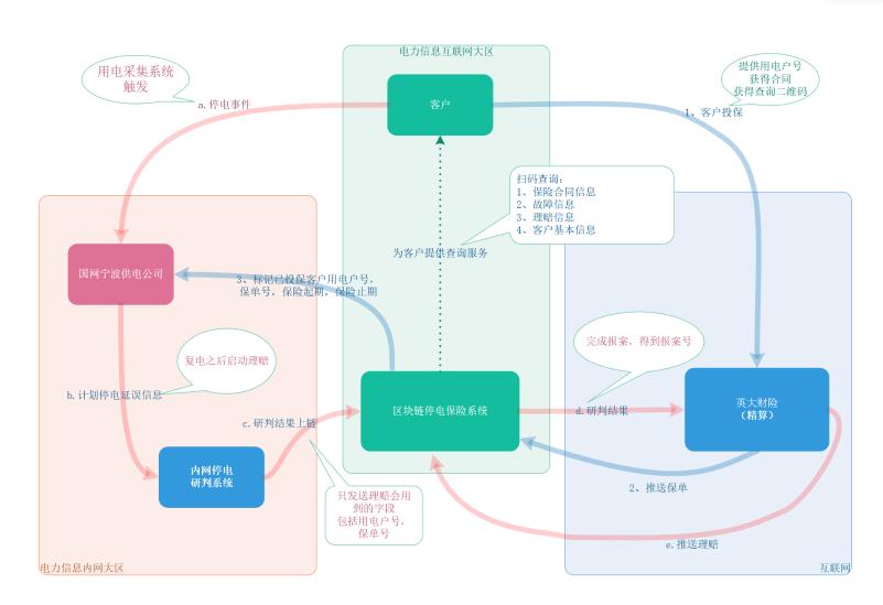 消息资讯|国家电网首个区块链停电险在浙江宁波签出首张保单