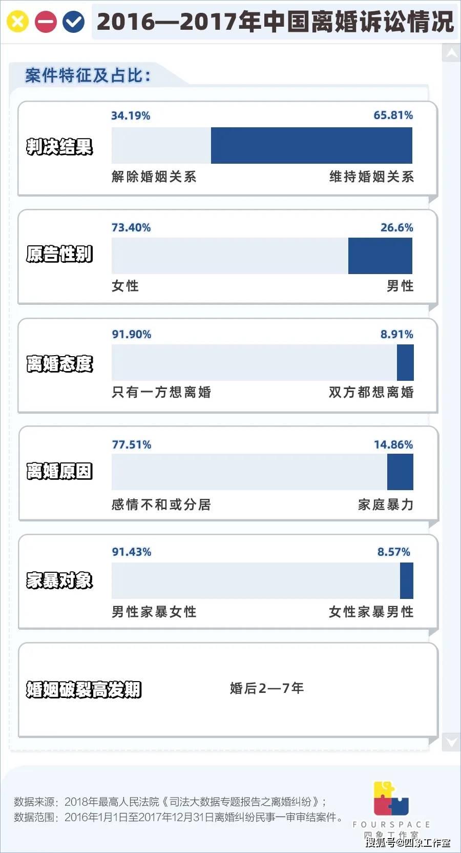 百起家暴案不足1/3判离,在中国离婚有多难?