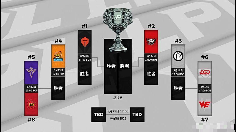 韩国观众看到LPL季后赛被吓到,SKT没有能打过的!S10冠军被内定