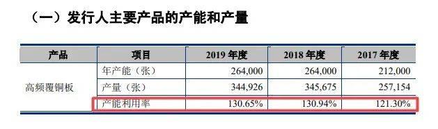 中英科技三闯IPO:去年扣非净利下滑13% 募投项目存疑