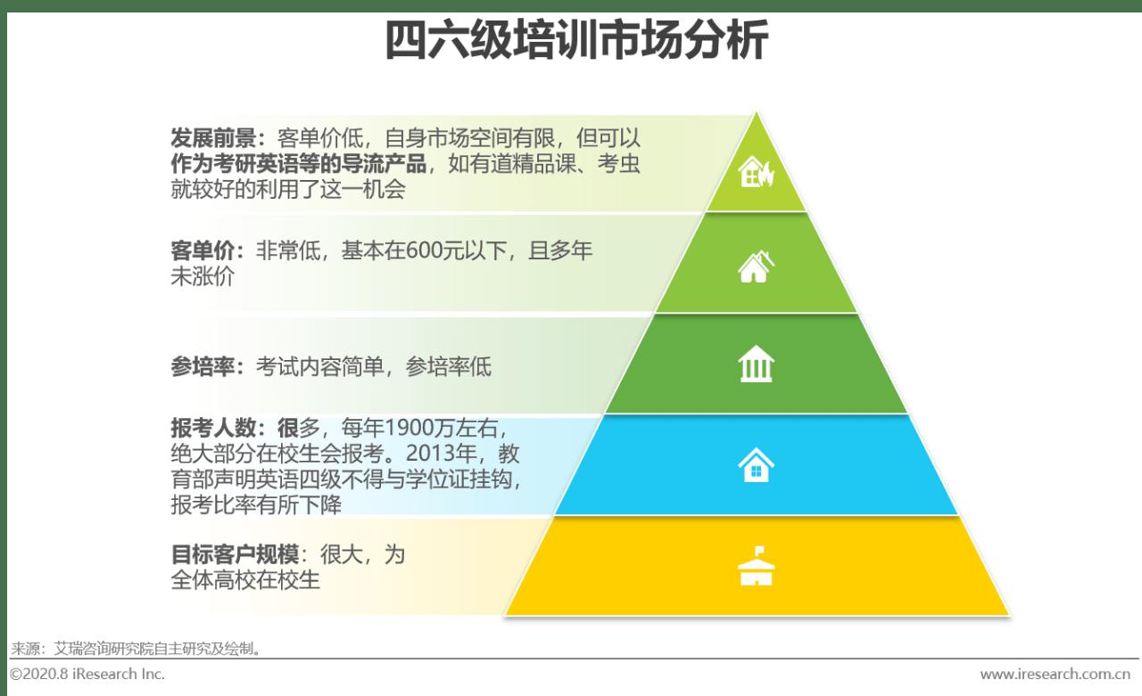 原创2020年中国成人英语市场研究报告